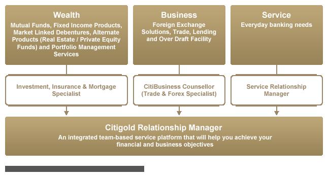 citigold relationship manager